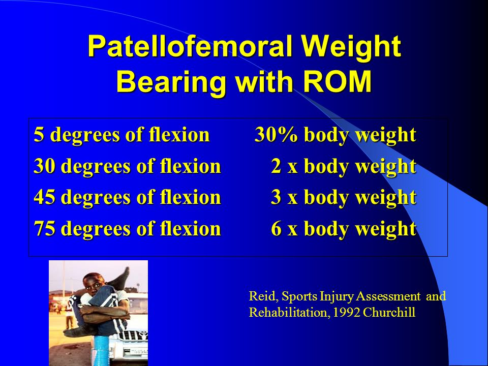 Patellofemoral Weight Bearing with ROM