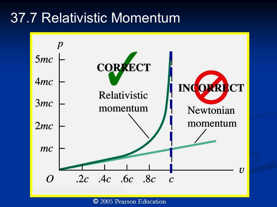 37.7 Relativistic Momentum