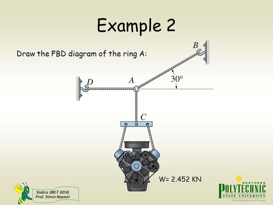 Example 2 Draw the FBD diagram of the ring A: W= 2.452 KN