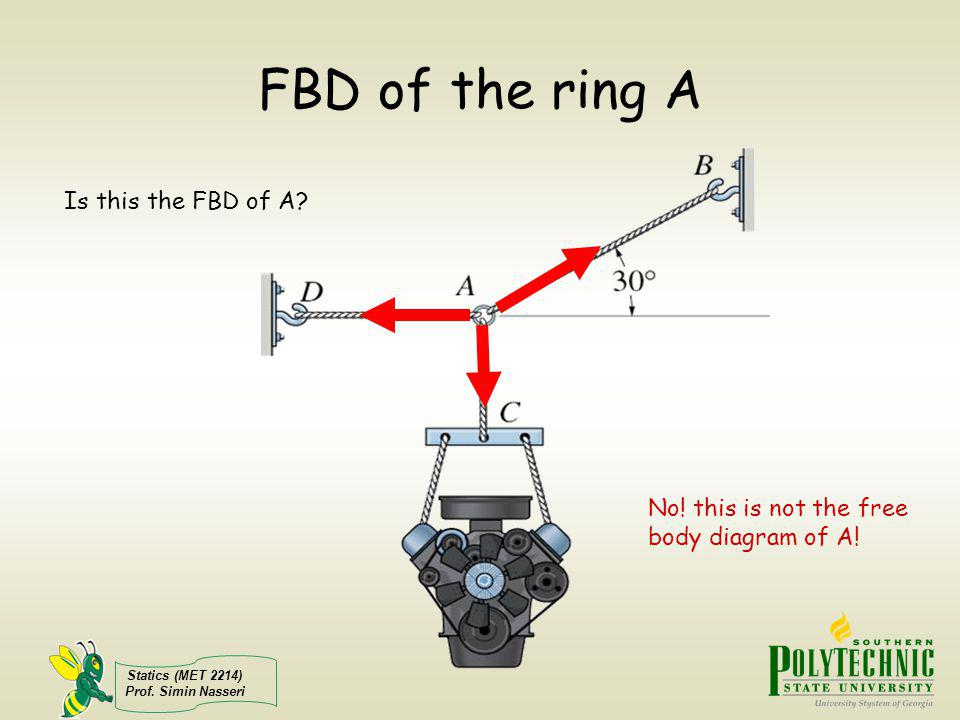 FBD of the ring A Is this the FBD of A