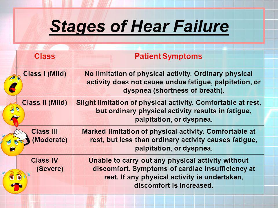Stages of Hear Failure Class Patient Symptoms Class I (Mild)