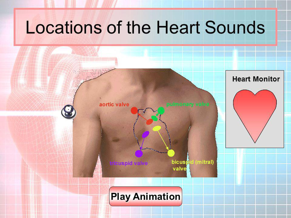 Locations of the Heart Sounds