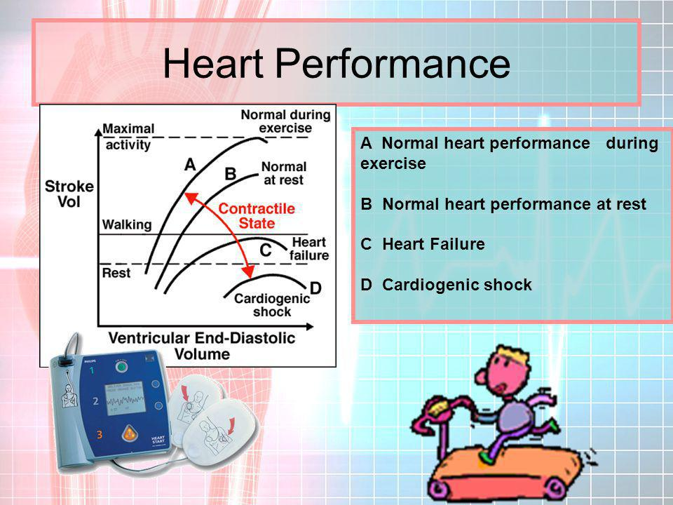 Heart Performance A Normal heart performance during exercise