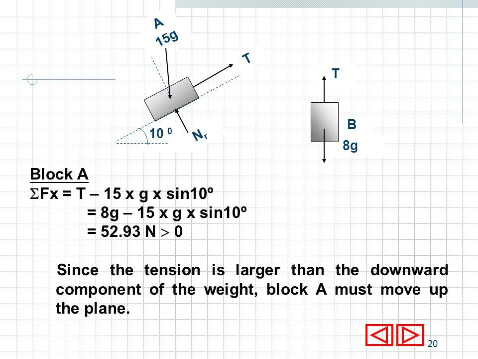 Block A Fx = T – 15 x g x sin10º = 8g – 15 x g x sin10º = 52.93 N  0