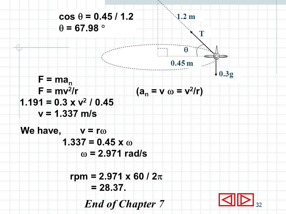 End of Chapter 7 cos  = 0.45 / 1.2  = 67.98  F = man