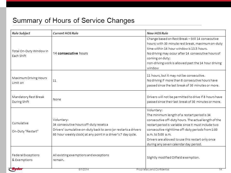 Summary of Hours of Service Changes