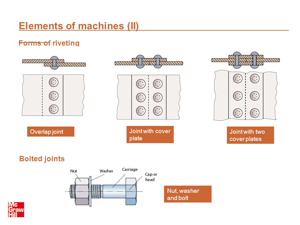 Elements of machines (II)