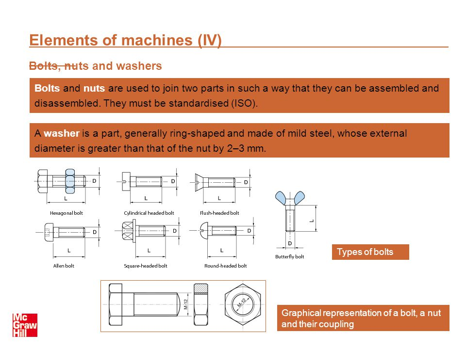 Elements of machines (IV)