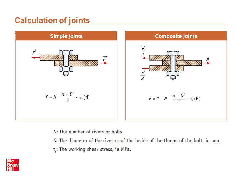 Calculation of joints Simple joints Composite joints