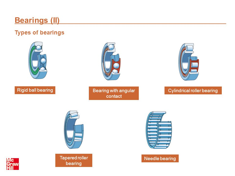 Bearings (II) Types of bearings Rigid ball bearing