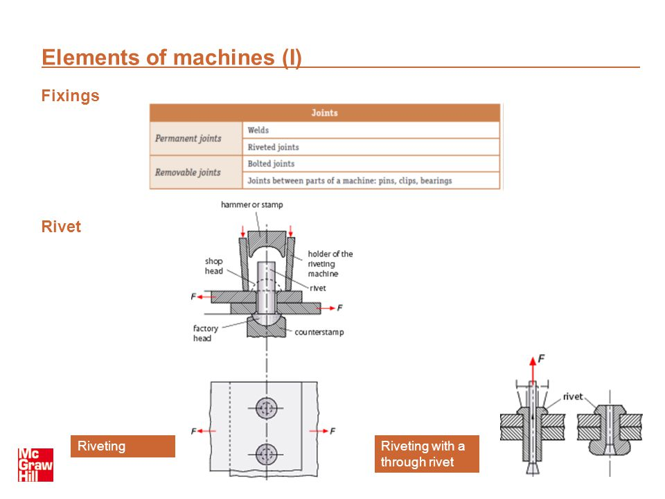 Elements of machines (I)