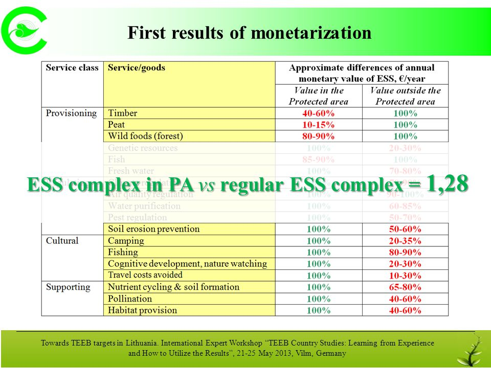 ESS complex in PA vs regular ESS complex = 1,28