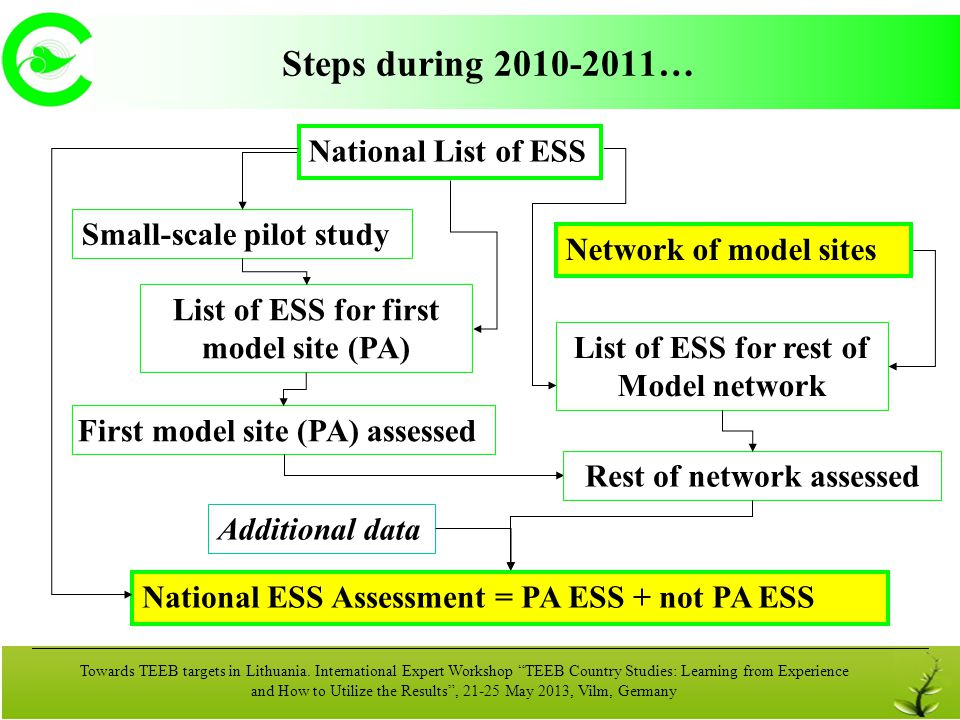 Steps during 2010-2011… National List of ESS Small-scale pilot study