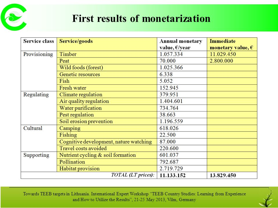 First results of monetarization