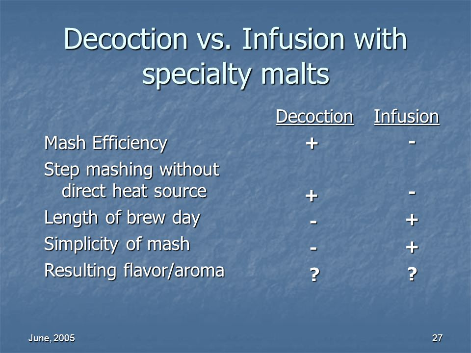 Decoction vs. Infusion with specialty malts