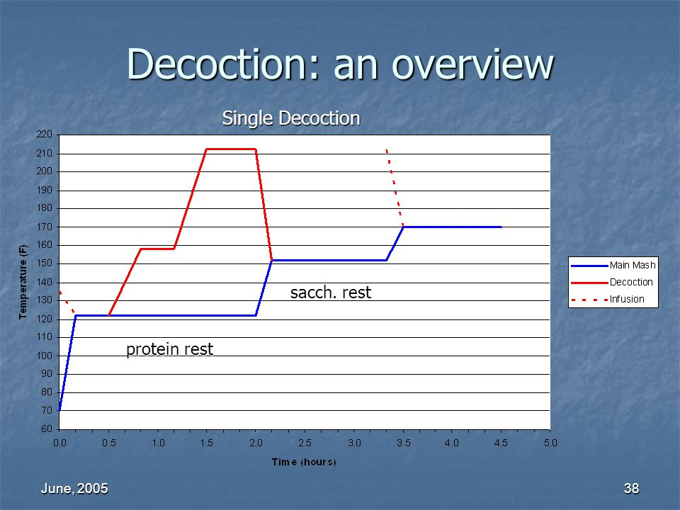 Decoction: an overview