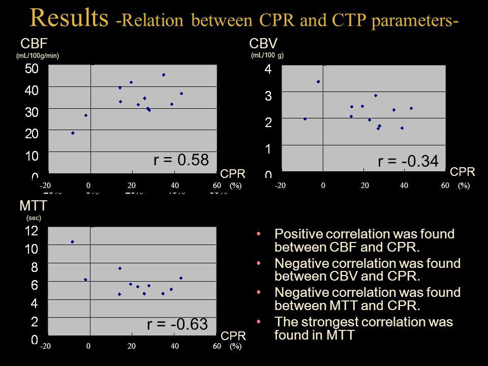 Results -Relation between CPR and CTP parameters-