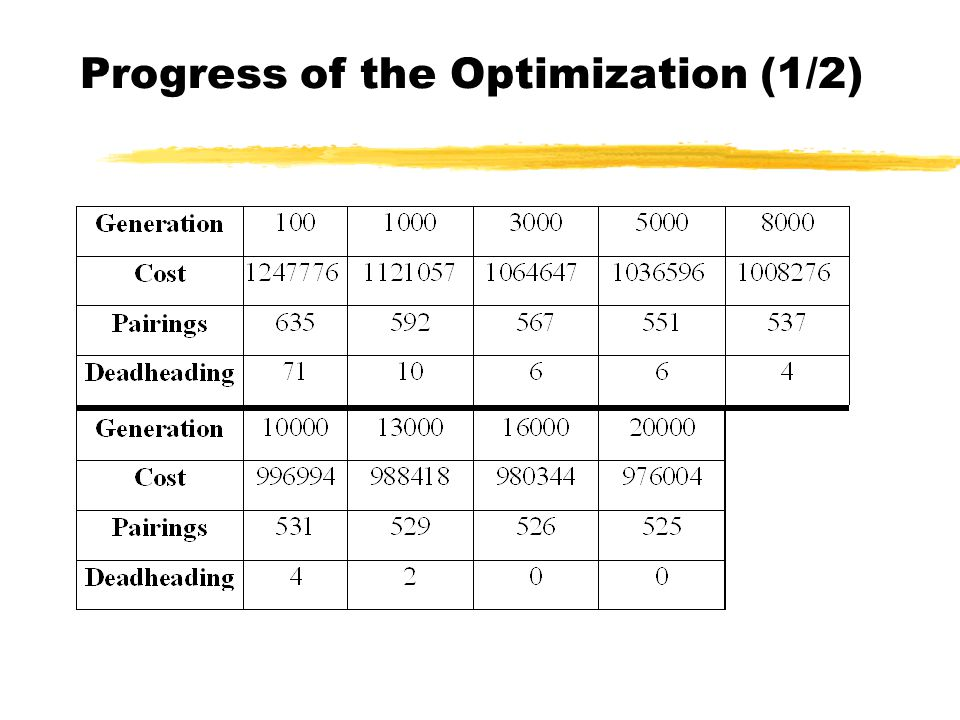 Progress of the Optimization (1/2)