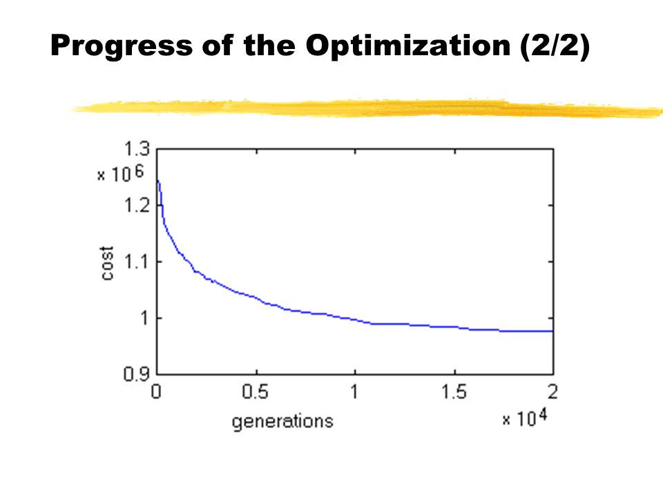 Progress of the Optimization (2/2)