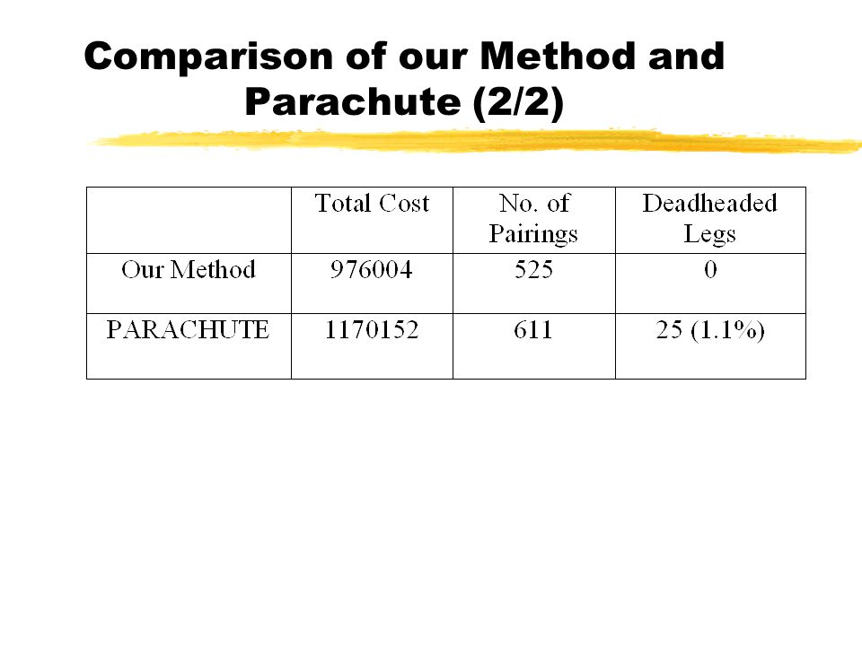 Comparison of our Method and Parachute (2/2)