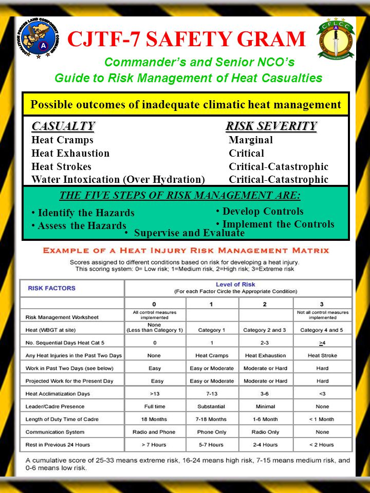 CJTF-7 SAFETY GRAM Guide to Risk Management of Heat Casualties