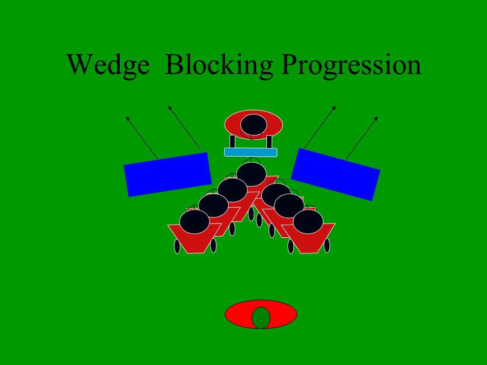 Wedge Blocking Progression