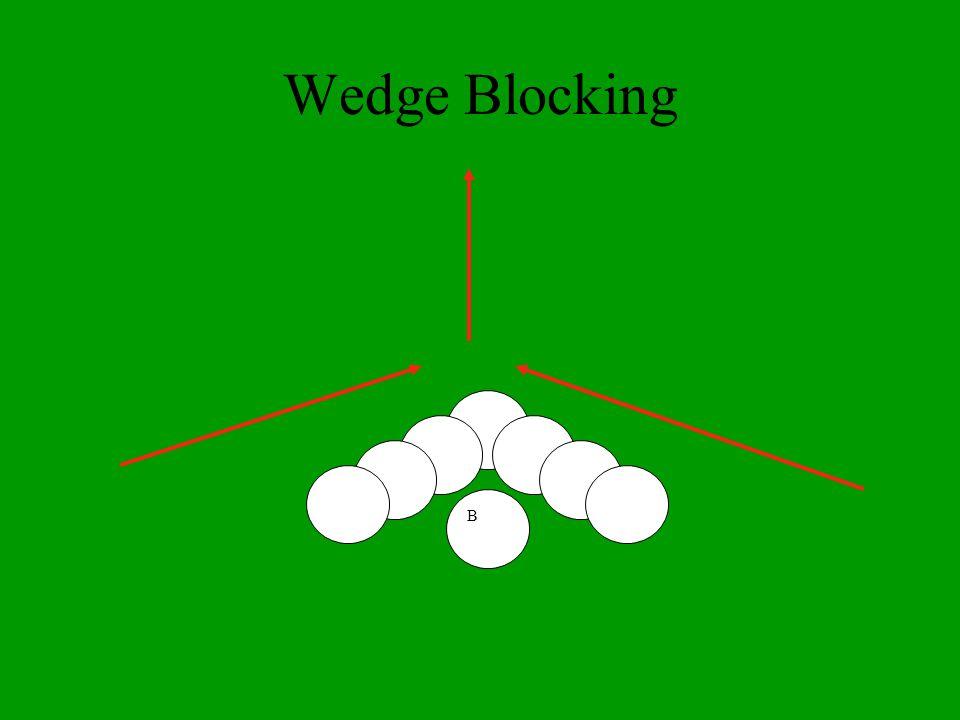 Wedge Blocking B