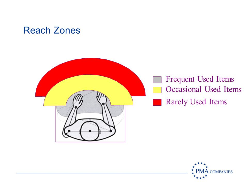 Reach Zones Frequent Used Items Occasional Used Items