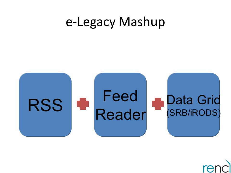 e-Legacy Mashup RSS Feed Reader Data Grid (SRB/iRODS)
