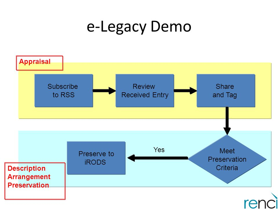 e-Legacy Demo Appraisal Subscribe to RSS Review Received Entry Share