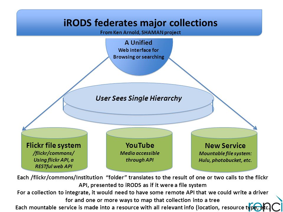 iRODS federates major collections From Ken Arnold, SHAMAN project