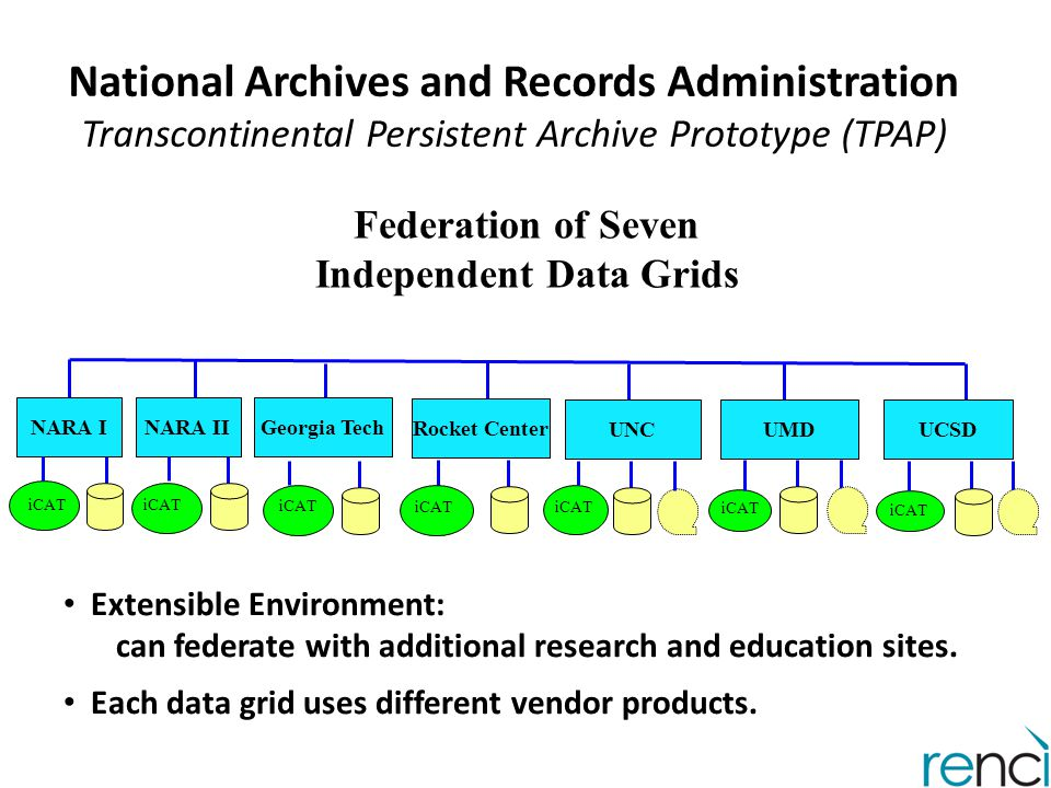 Federation of Seven Independent Data Grids