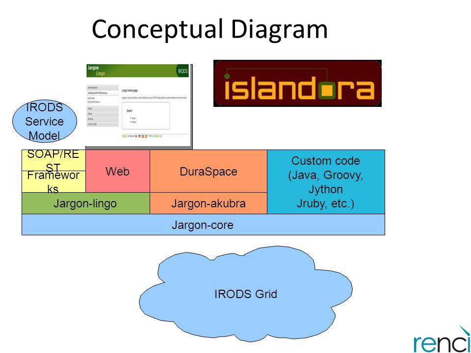 Conceptual Diagram IRODS Service Model SOAP/REST Web DuraSpace