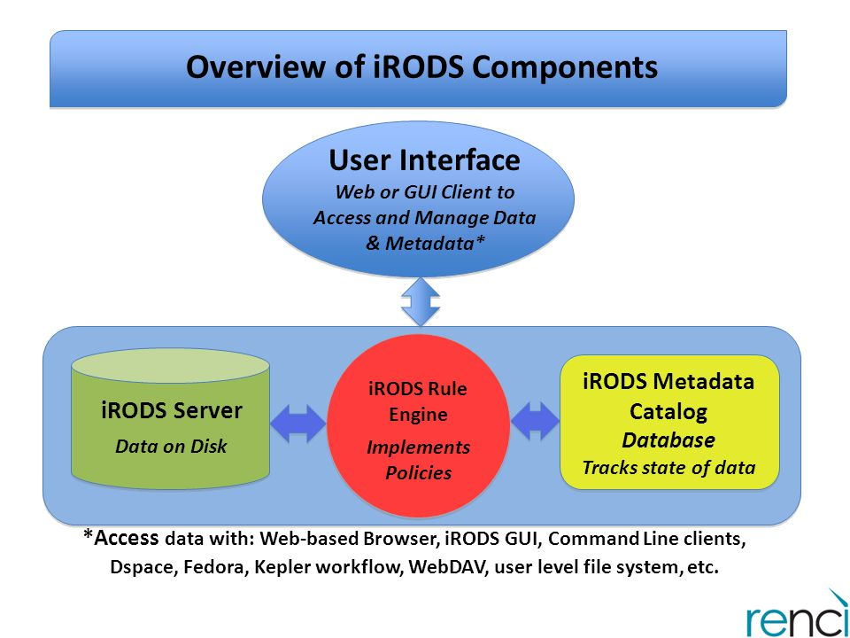 Overview of iRODS Components