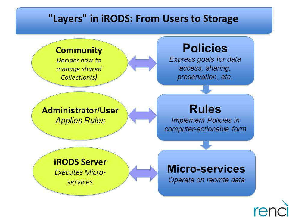 Layers in iRODS: From Users to Storage