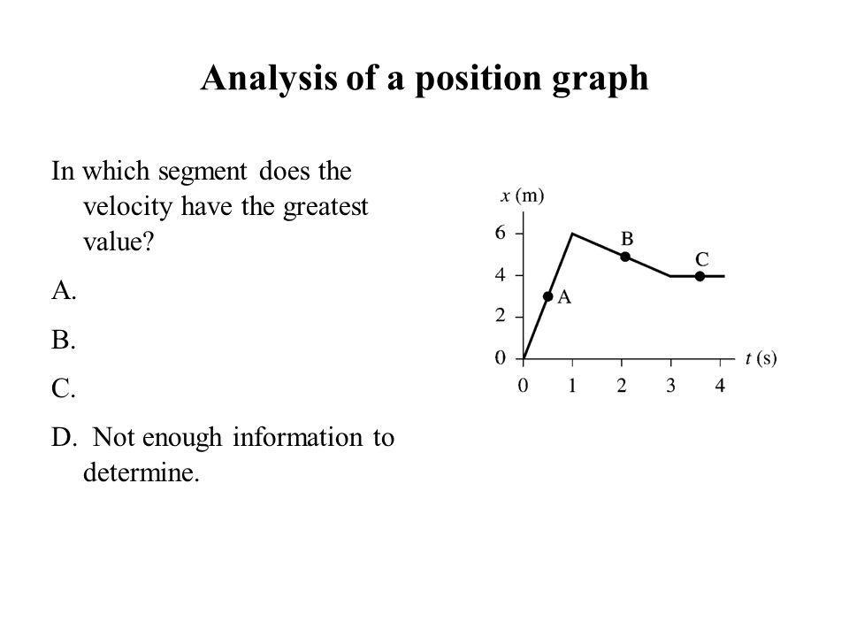 Analysis of a position graph