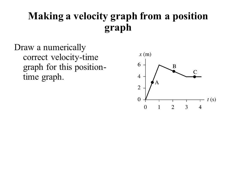 Making a velocity graph from a position graph