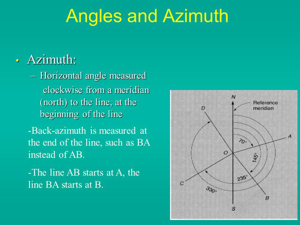 Angles and Azimuth Azimuth: Horizontal angle measured