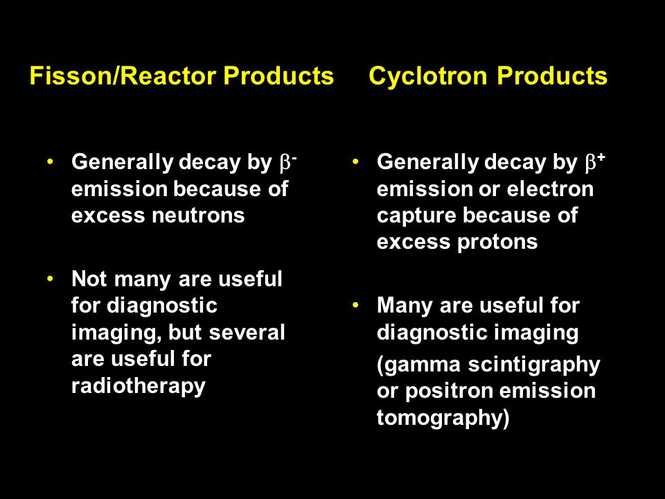 Fisson/Reactor Products Cyclotron Products