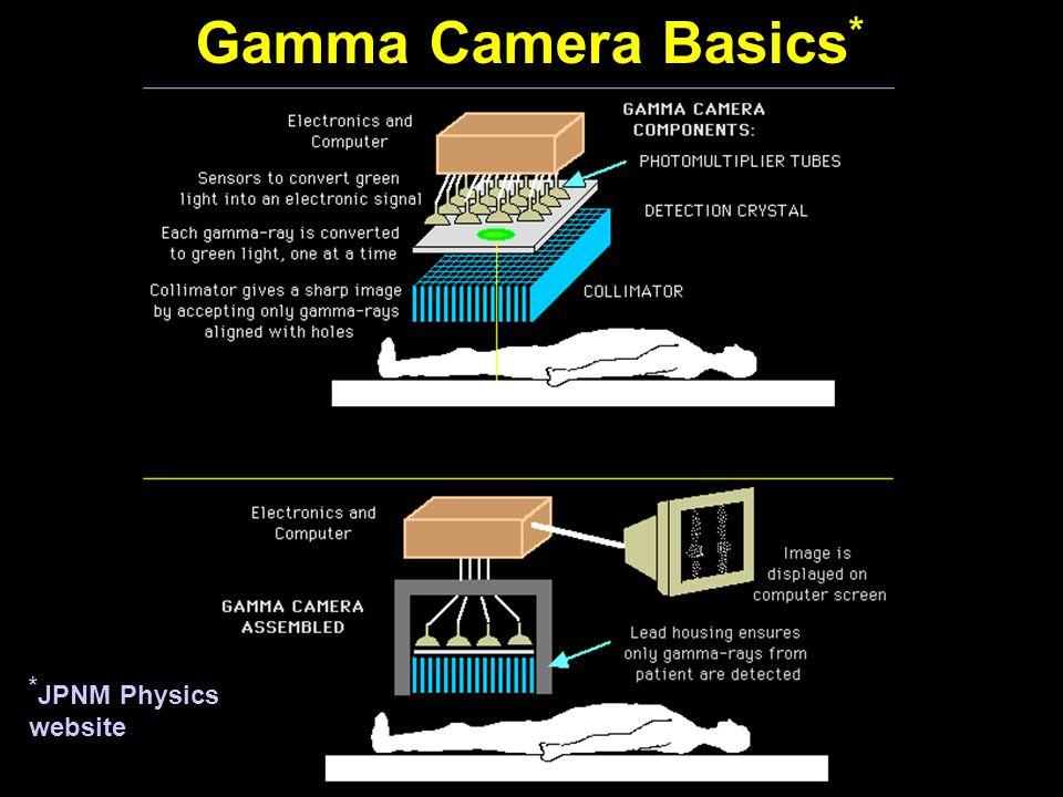 Gamma Camera Basics* *JPNM Physics website
