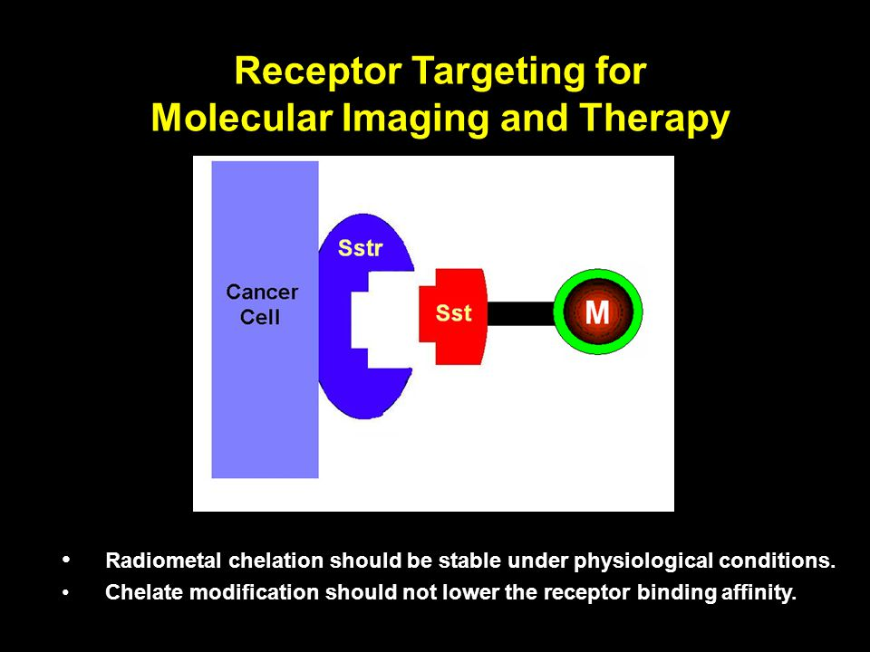 Receptor Targeting for Molecular Imaging and Therapy