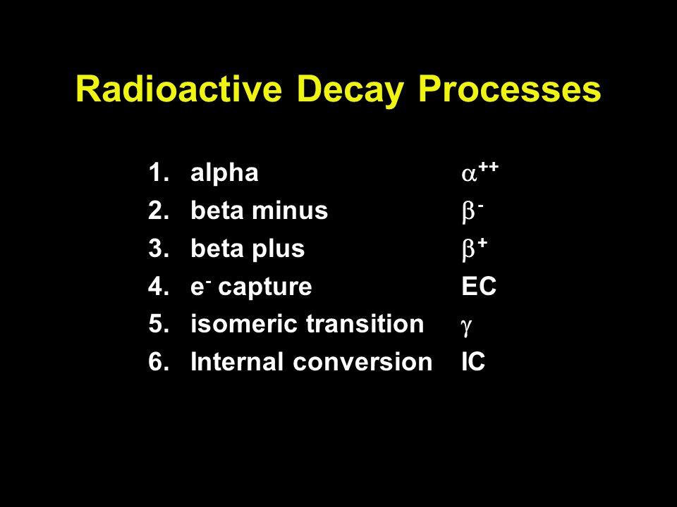 Radioactive Decay Processes