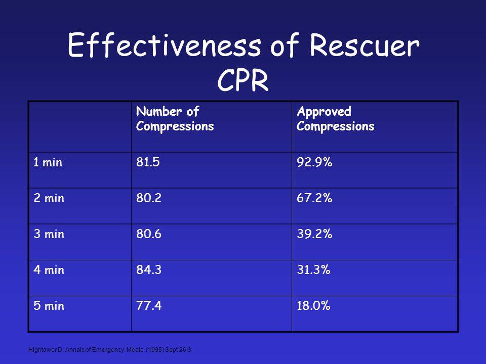 Effectiveness of Rescuer CPR
