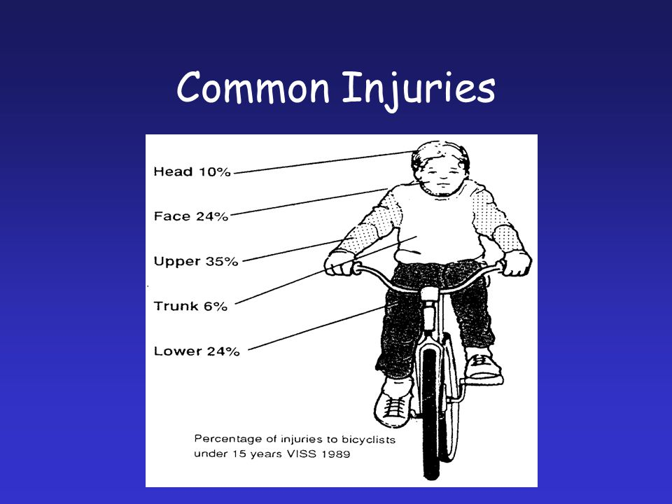 Common Injuries Upper Limbs are the most common injuries these include Collar Bones and Shoulder.