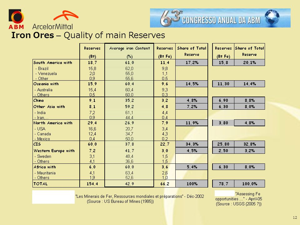 Iron Ores – Quality of main Reserves