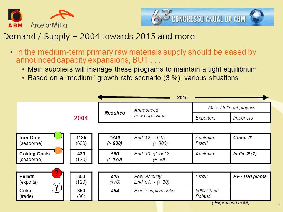 Demand / Supply – 2004 towards 2015 and more