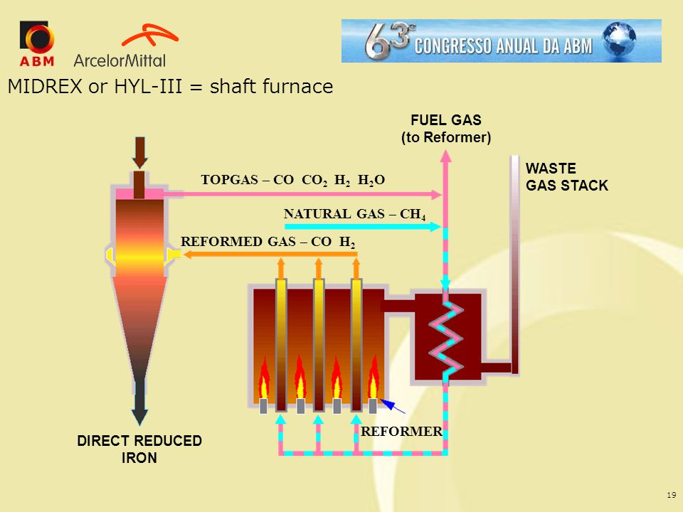 MIDREX or HYL-III = shaft furnace