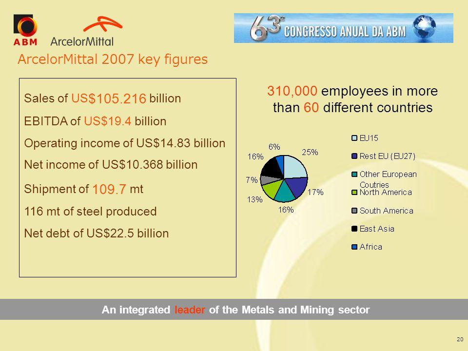 ArcelorMittal 2007 key figures