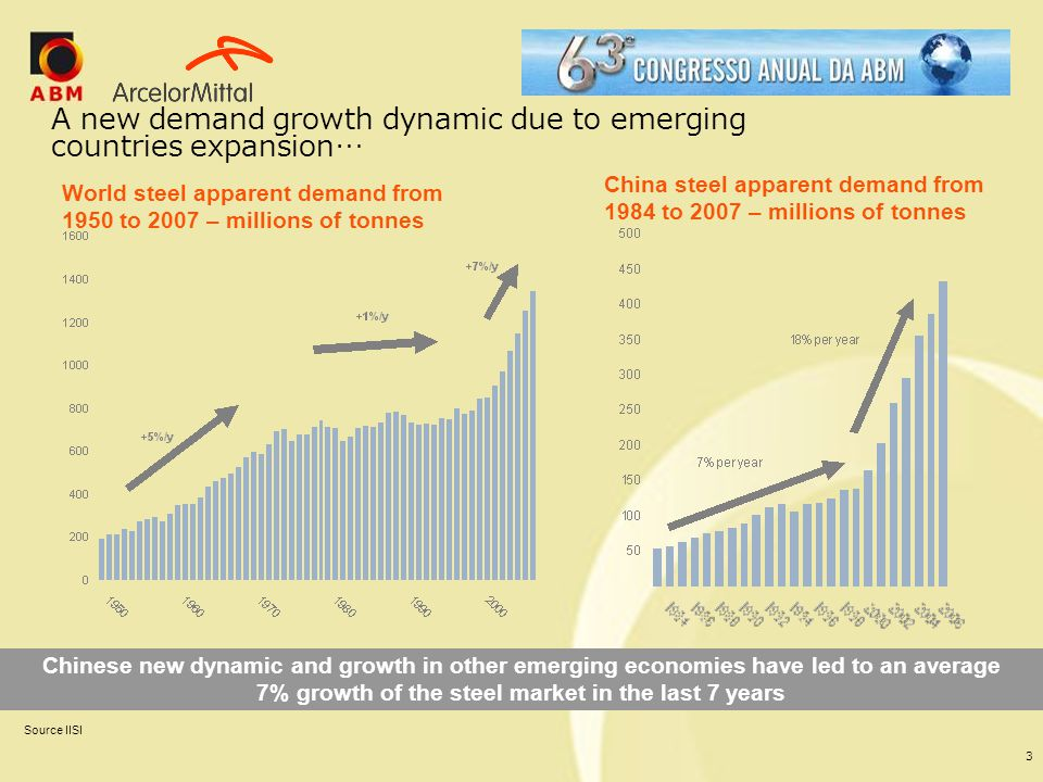 A new demand growth dynamic due to emerging countries expansion…