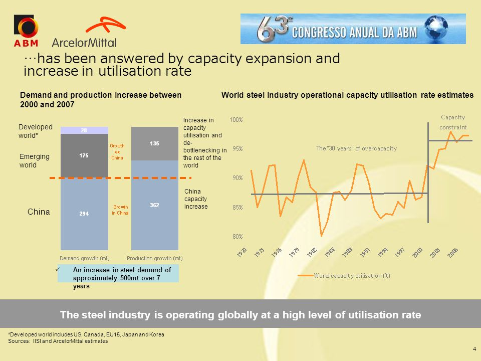 …has been answered by capacity expansion and increase in utilisation rate
